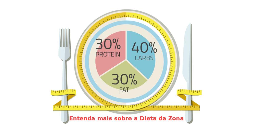 Entenda mais sobre a Dieta da Zona